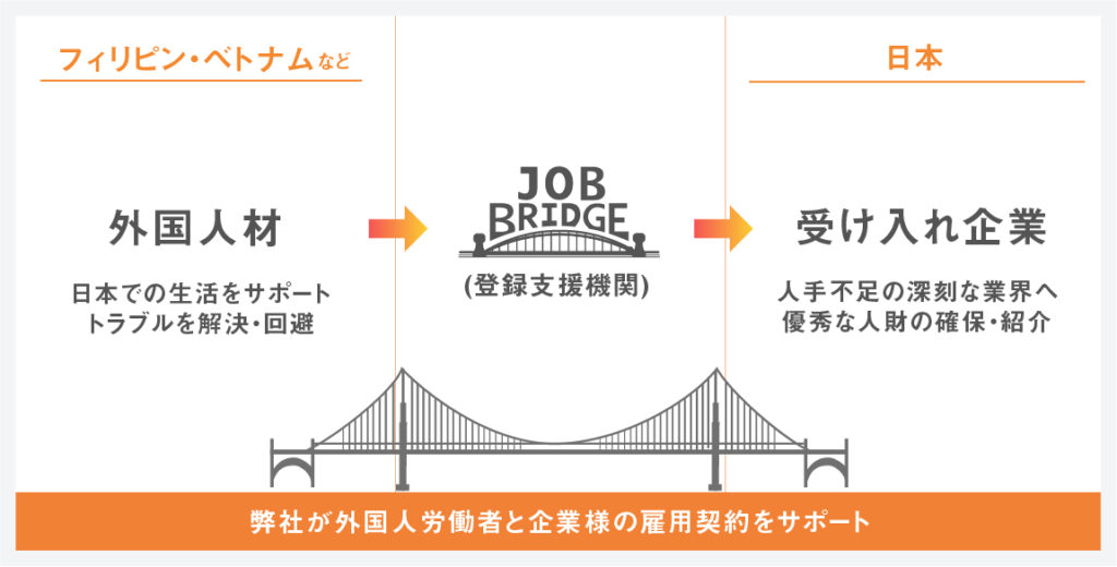 外国から日本への人材受入れのフローチャート図